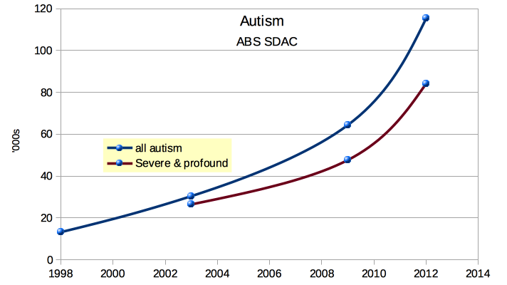 Autism prevalence in australia 2015 autism aspergers advocacy note above is an updated graph to 32016 the original graph from this article can be downloaded using freerunsca Choice Image